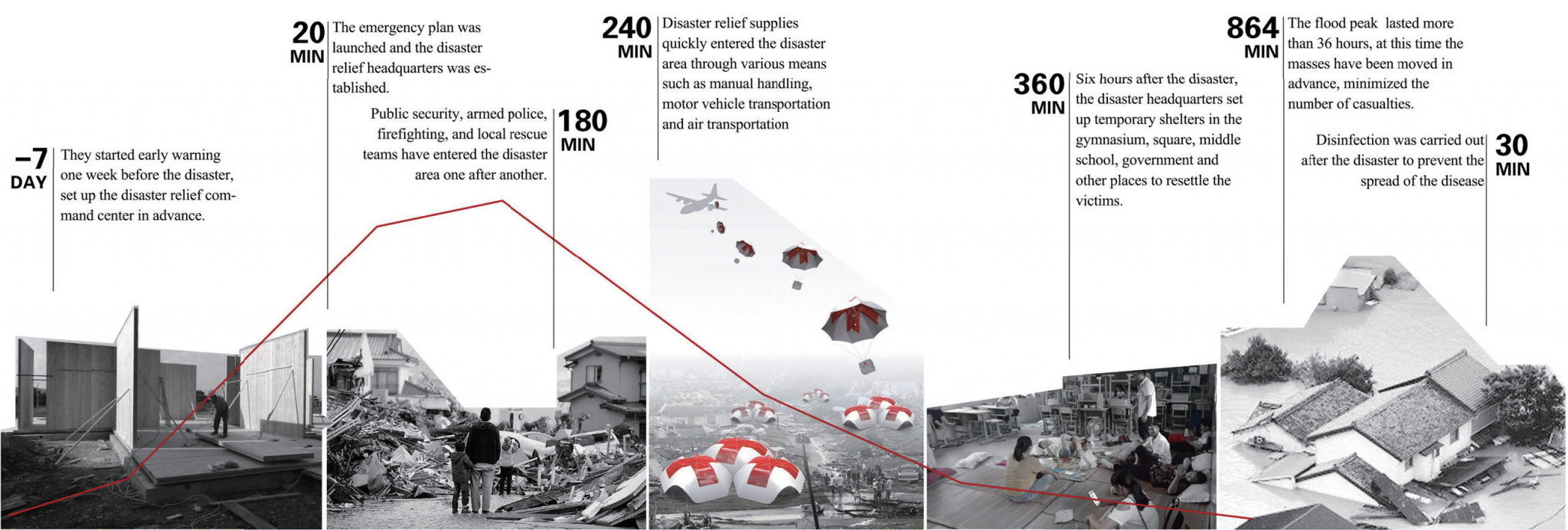 Emergency plan/灾害预警与处置体系