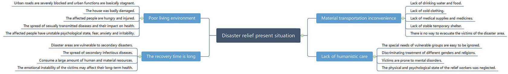 灾难救援现状